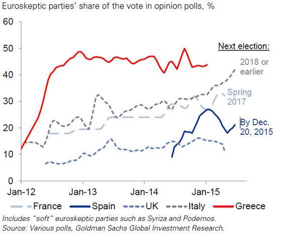 meningsmålinger-eu-skeptiske-partier-zerohedge