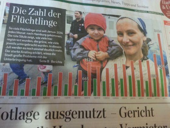 Hamburg sliter med å skaffe husrom til alle flyktningene.