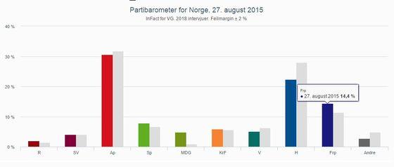 Partibarometer aug