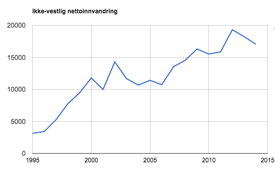 ikke-vestlig-nettoinnvandring-1995-2014
