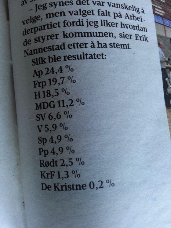 På Hedmarken er alltid Arbeiderpartiet veldig populært. Skolevalget ved Ringsaker videregående skole ga Fremskrittspartiet 19,7 % av stemmene og Frp ble nest største parti bak Ap med 24,4%. Er det politiske landskapet på Hedmarken i endring?
