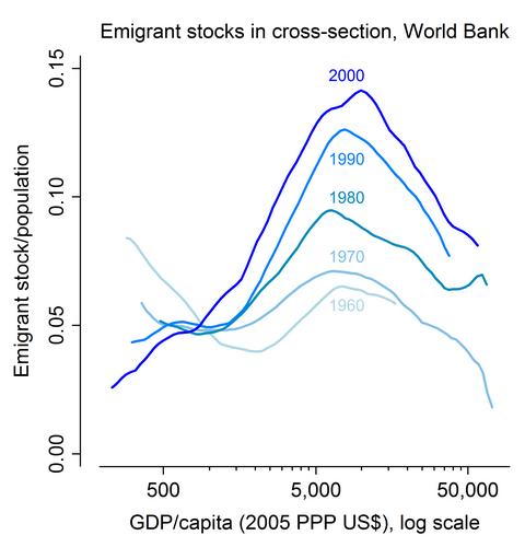 utvandring-vs-bnp