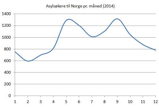 asylsøkere-til-norge-pr-mnd-2014