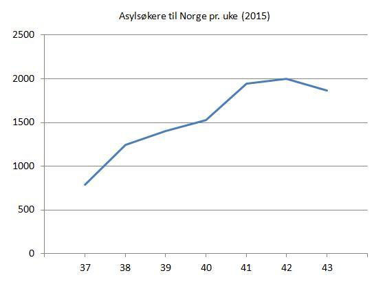 asylsøkere-til-norge-ukene-37-43-2015
