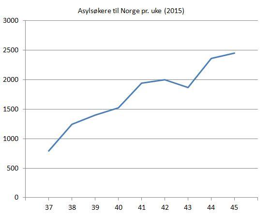 asylsøkere-til-norge-ukene-37-45-2015