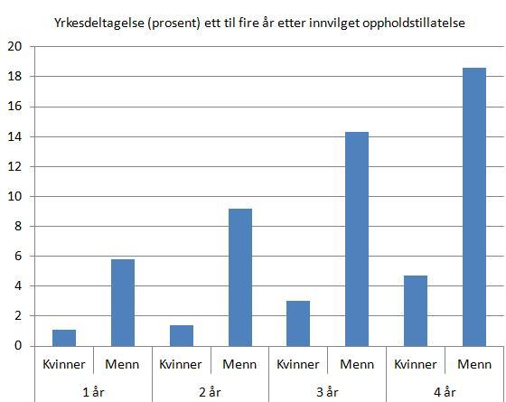 yrkesdeltagelse-flyktninger-danmark-1-4-år-etter-opphold