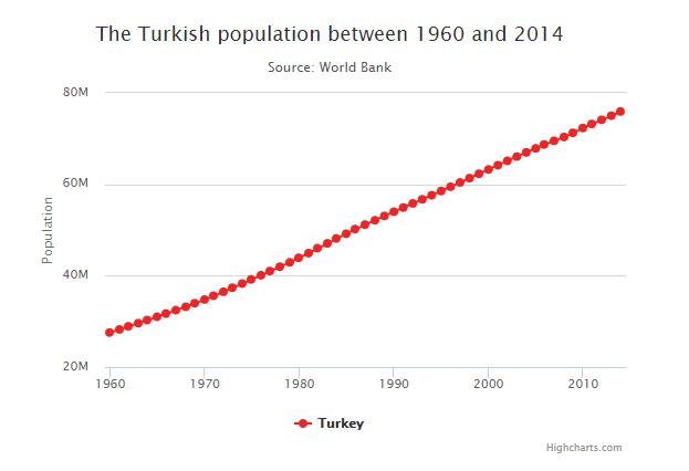 tyrkia befolkning