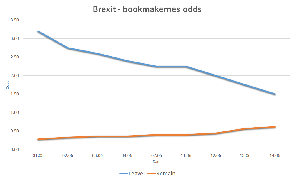 Brexit graf