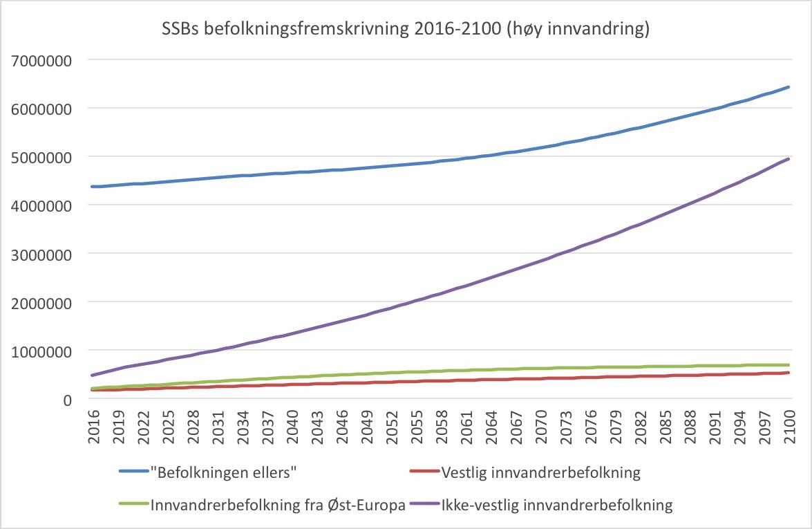 ssb-befolkningsfremskrivning-2016-2100-høy-innvandring