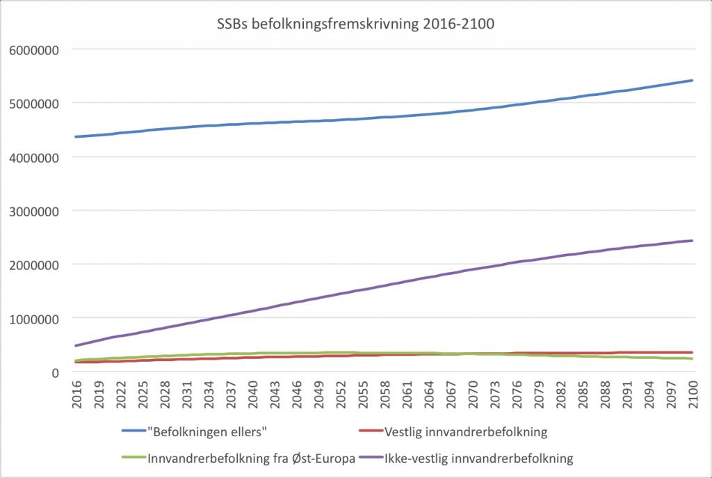 ssb-befolkningsfremskrivning-2016-2100-middels