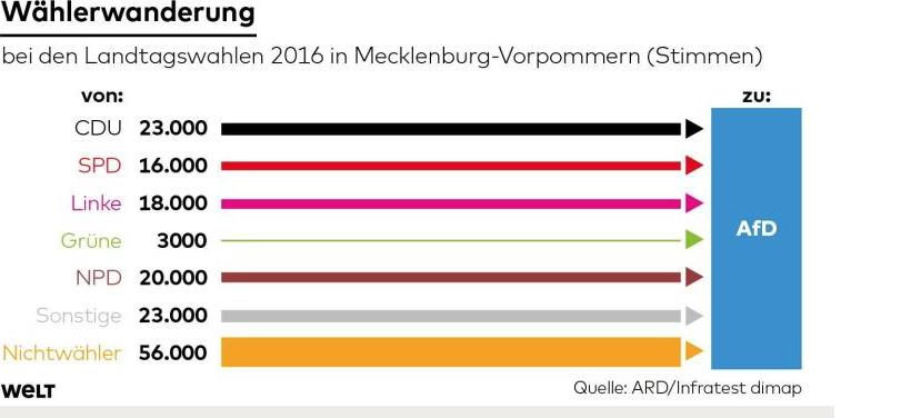 AfD.velgergrunnlag.mecklenburg.vorpommern