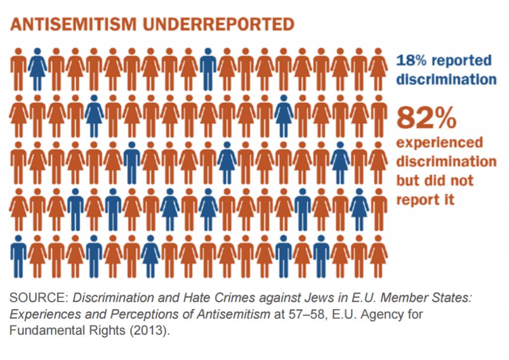 antisemittism
