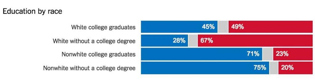 demografi-trump
