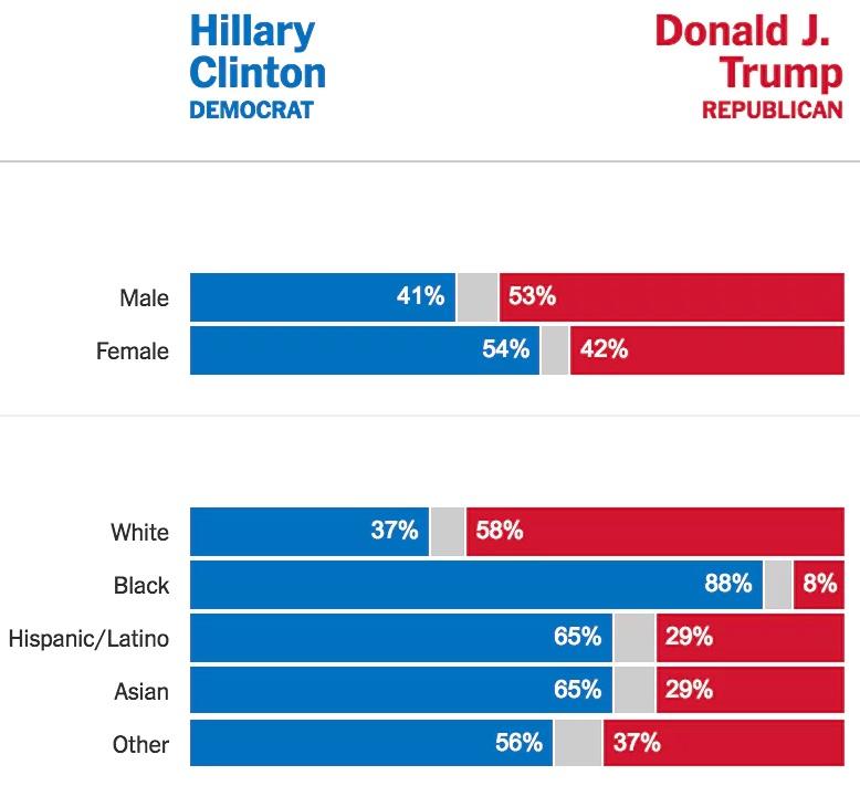 demografi-trump1