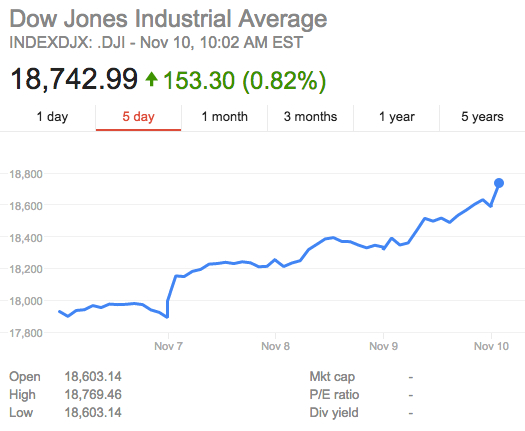 dow-jones-post-trump