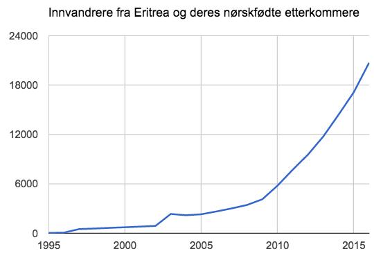 innvandrerbefolkningen-fra-eritrea
