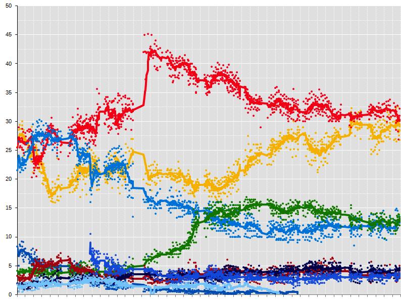poll-italia