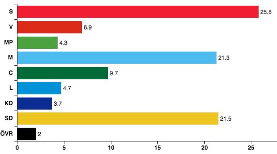 poll-sverige-januar
