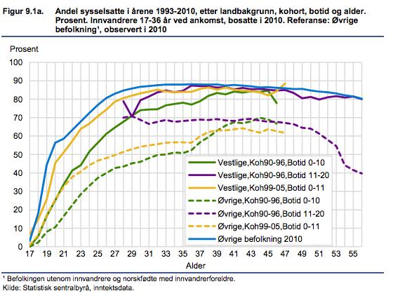 sysselsetting-innvandrere-kohorter-1990-1996