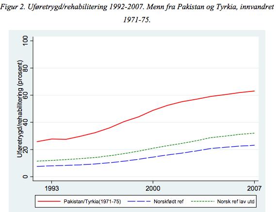trygd-pakistanere-tyrkere-kohort-1971-1975