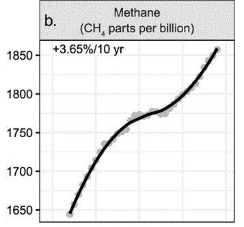 Metan-utslipp fra oppropet