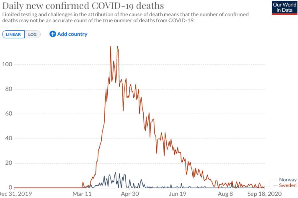 Korona-krisen: Hva i alle dager driver vi med?!